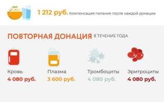 Донорство крови в Москве и области